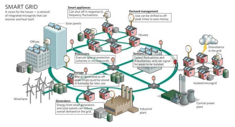 smartgrid1